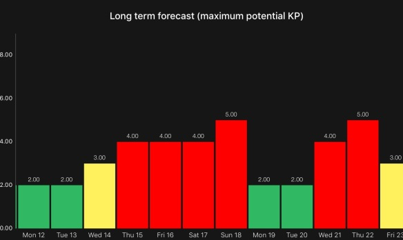KP auora lights forecast march 2018