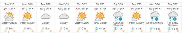 weather week of 3.18